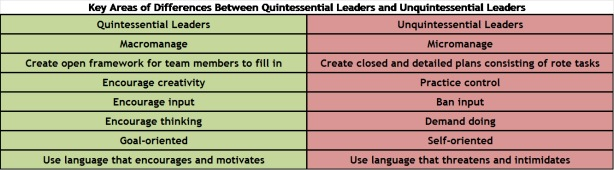 Key differences between quintessential and unquintessential leaders
