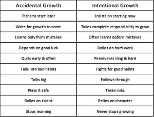 Comparison of accidental growth to intentional growth